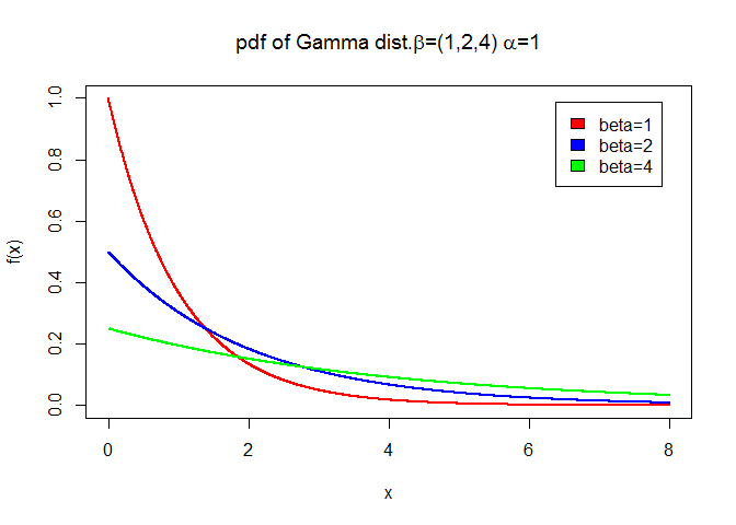 Gamma pdf for various values of beta