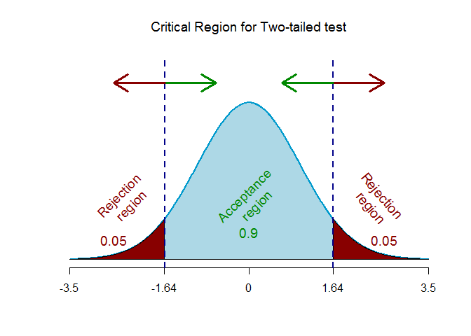 Z-critical value for two-tailed test 2