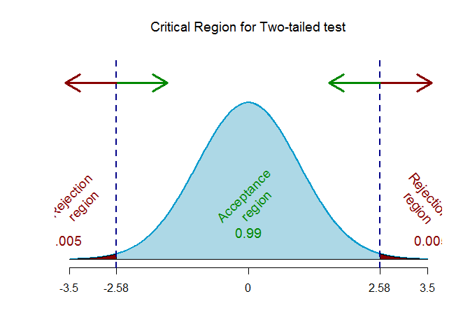 Z-critical value for two-tailed test