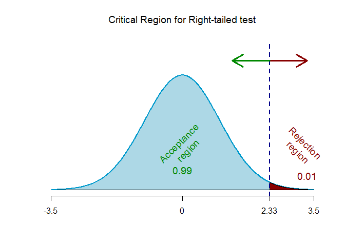 Z-test right tailed