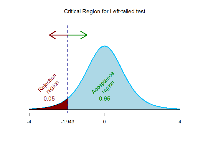 critical region for left tailed test for testing r