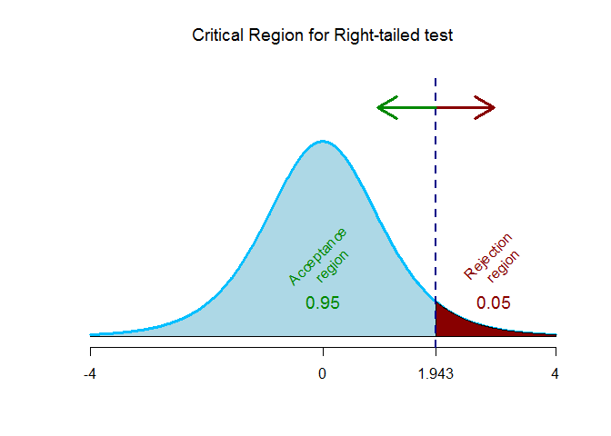 critical region for right tailed test for testing r