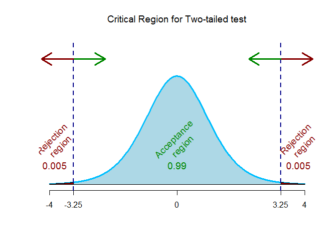 critical region for two-tailed test for testing r