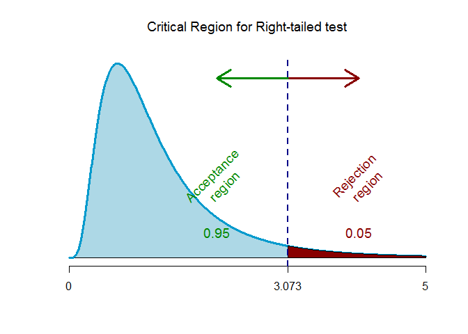 f-critical value for right-tailed test