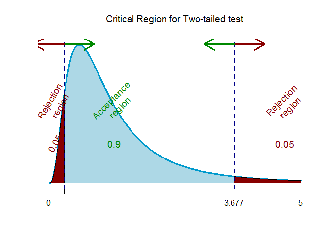 f-critical value for two-tailed test