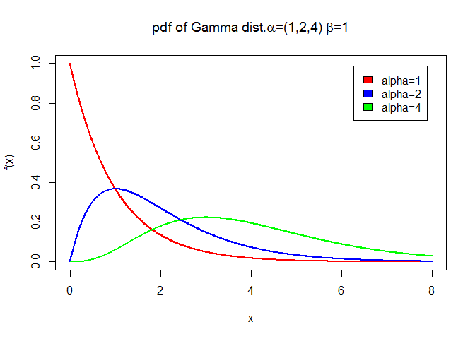 gamma pdf for various values of alpha