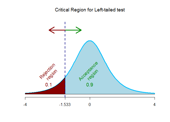 paired t critical value for left tailed test