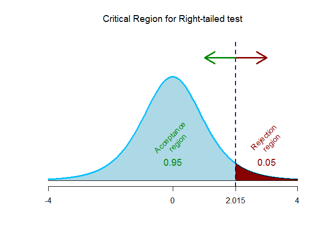 paired t critical value for right tailed test