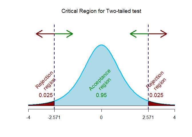 paired t critical value for two tailed test