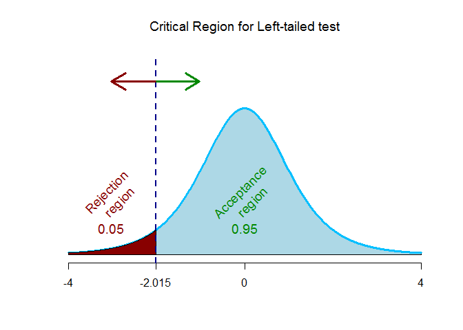 t-critical value for left-tailed test