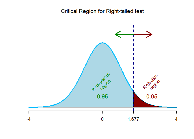 t-critical value for right-tailed test 1