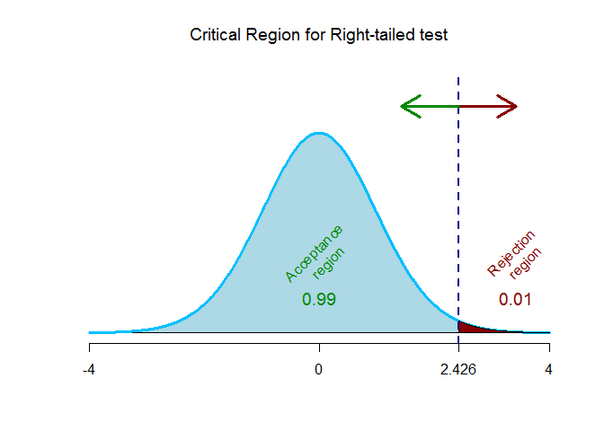 t-critical value for right-tailed test