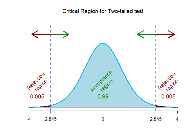 t-critical value for two-tailed test 1