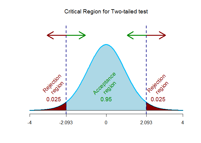 t-critical value for two-tailed test