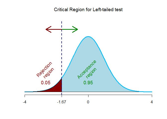 t-critical values for left tailed test
