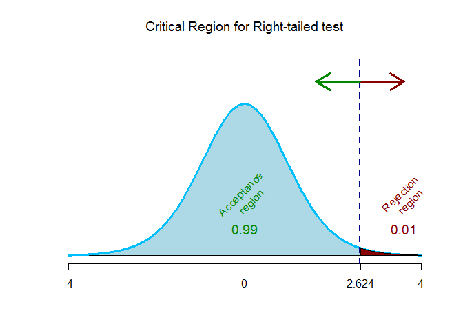 t-critical values for right tailed test