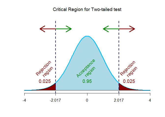 t-critical values for two tailed test
