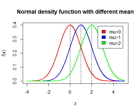 Normal distribution with different mean