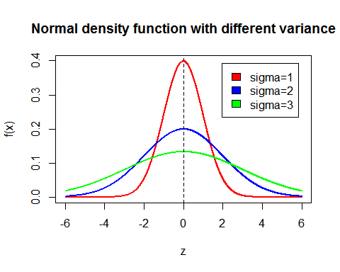 Normal distribution with different variance