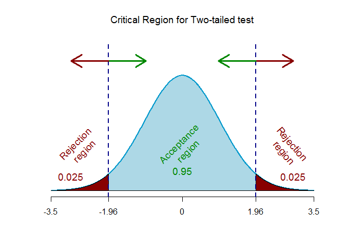 z-critical for two-tailed test