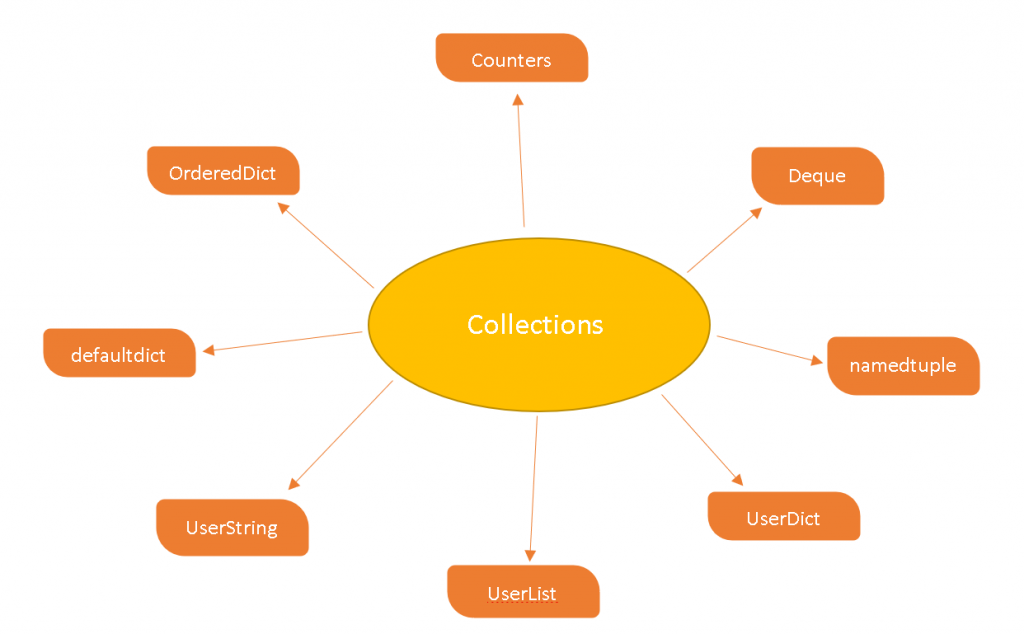 Types of Collection in python