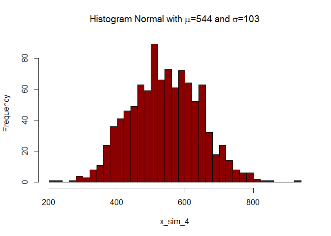 Histogram of Simulated data Normal Dist
