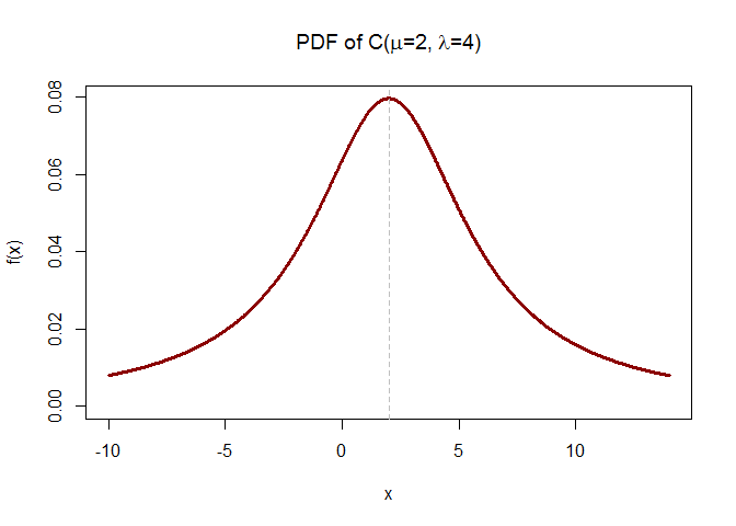 density function of cauchy distribution