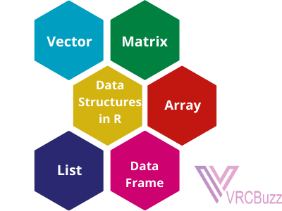 Dat Structures in R