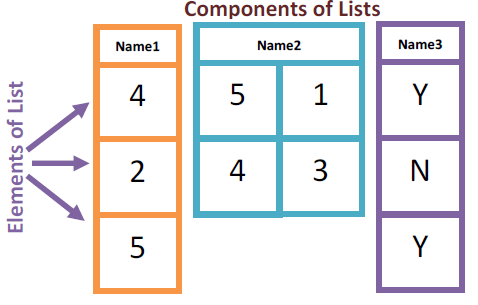 lists in R